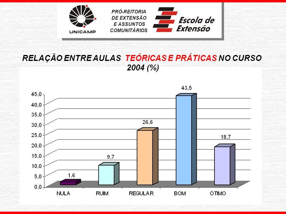 INTEGRAÇÃO ENTRE OS ALUNOS DURANTE O CURSO – 2004 (%) PRÓ-REITORIA DE EXTENSÃO E ASSUNTOS COMUNITÁRIOS