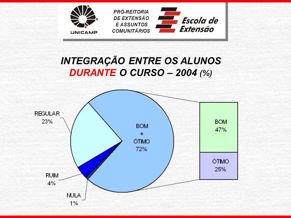 INTEGRAÇÃO ENTRE OS ALUNOS APÓS O CURSO 2004 (%) PRÓ-REITORIA DE EXTENSÃO E ASSUNTOS COMUNITÁRIOS