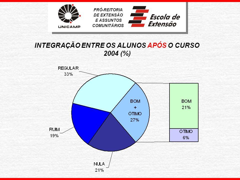 PRÓ-REITORIA DE EXTENSÃO E ASSUNTOS COMUNITÁRIOS DESENVOLVIMENTO DE AÇÕES EMPREENDEDORAS UTILIZANDO CONHECIMENTOS ADQUIRIDOS NO CURSO 2004 (%)