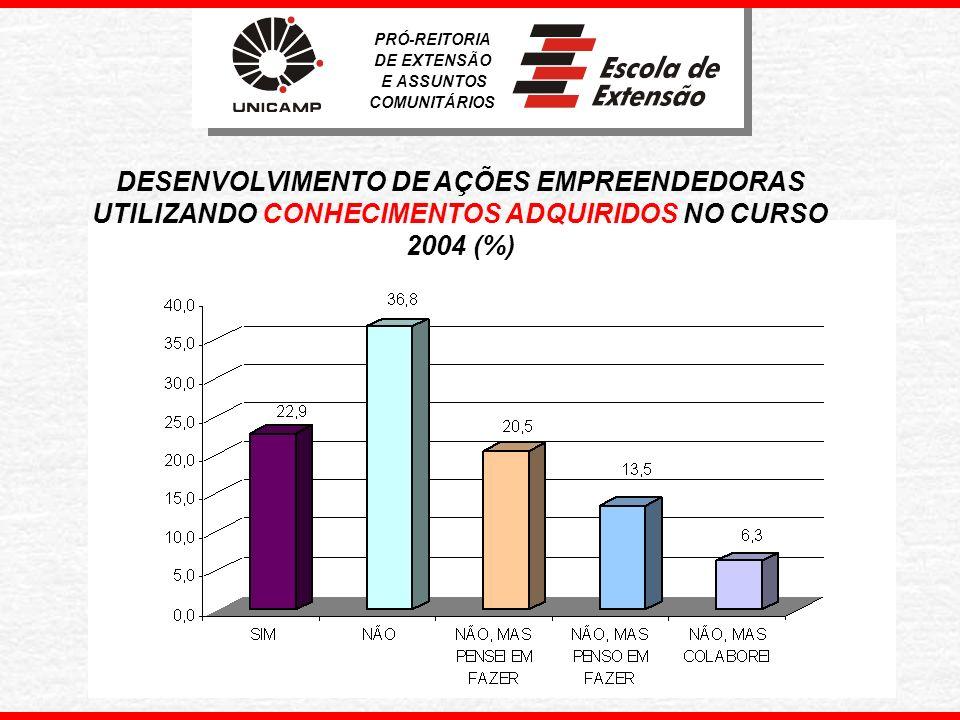DESENVOLVIMENTO DE AÇÕES EMPREENDEDORAS UTILIZANDO RELAÇÕES ADQUIRIDAS NO CURSO – 2004(%) PRÓ-REITORIA DE EXTENSÃO E ASSUNTOS COMUNITÁRIOS