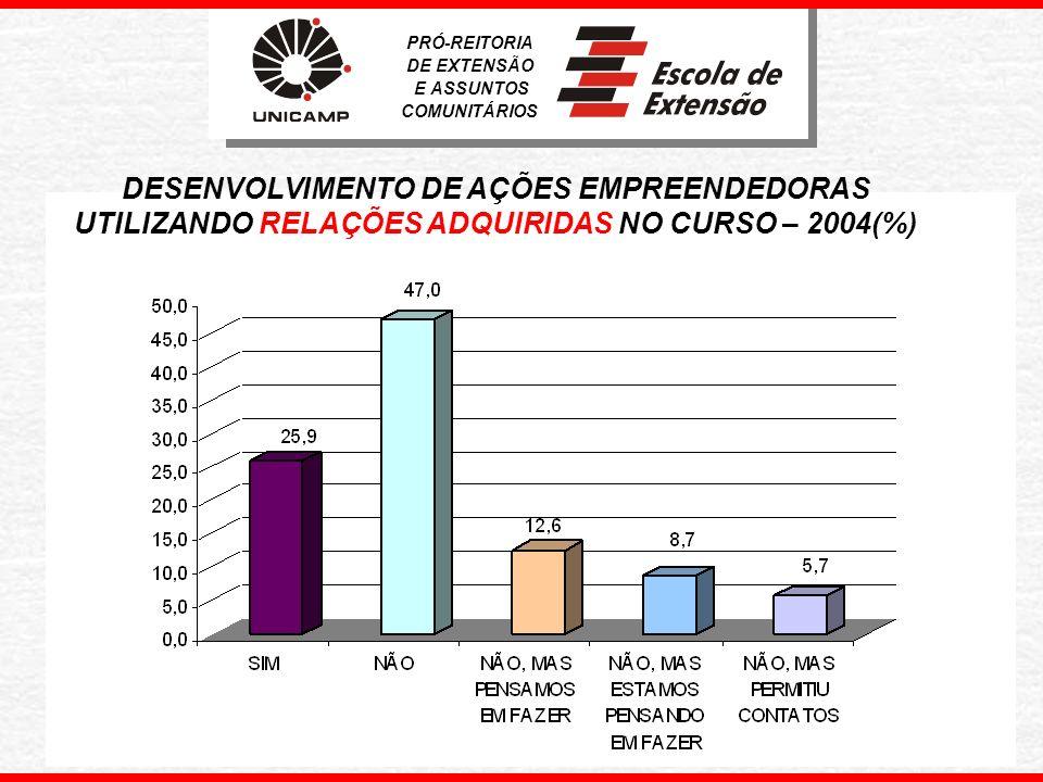 PRÓ-REITORIA DE EXTENSÃO E ASSUNTOS COMUNITÁRIOS