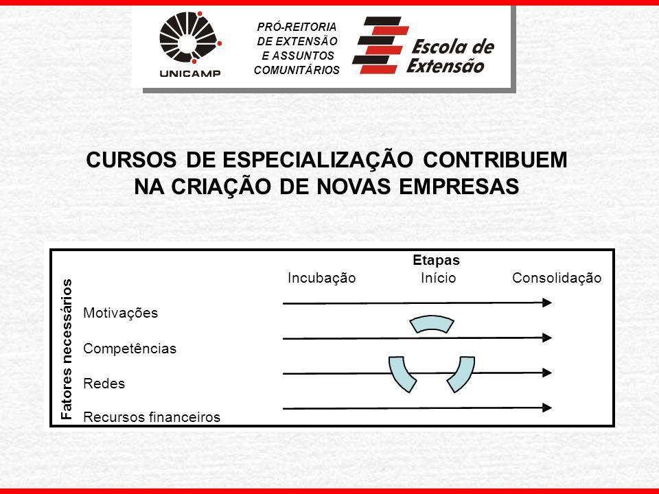 PRÓ-REITORIA DE EXTENSÃO E ASSUNTOS COMUNITÁRIOS Cursos de Extensão (Del.