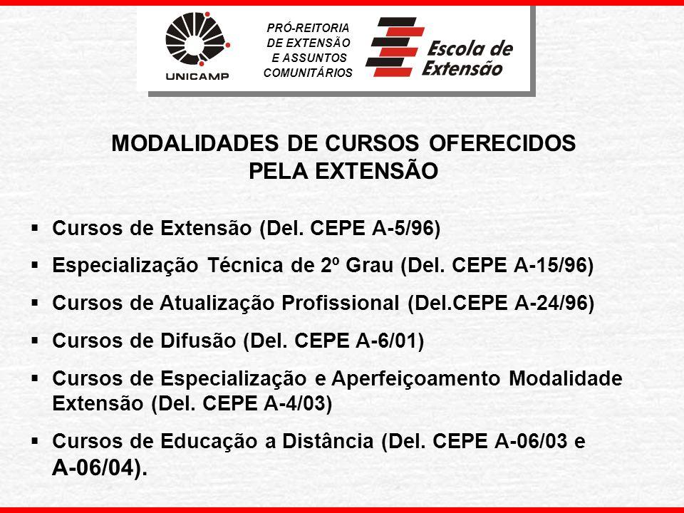 EVOLUÇÃO DOS CURSOS DE EXTENSÃO – PERÍODO: 1994 A 2004 CURSOS REALIZADOS PRÓ-REITORIA DE EXTENSÃO E ASSUNTOS COMUNITÁRIOS