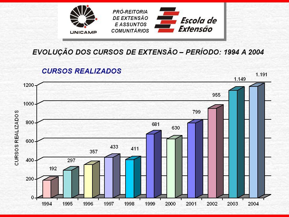 CURSOS OFERECIDOS PELA EXTECAMP SEGUNDO MODALIDADE - Ano 2004 PRÓ-REITORIA DE EXTENSÃO E ASSUNTOS COMUNITÁRIOS
