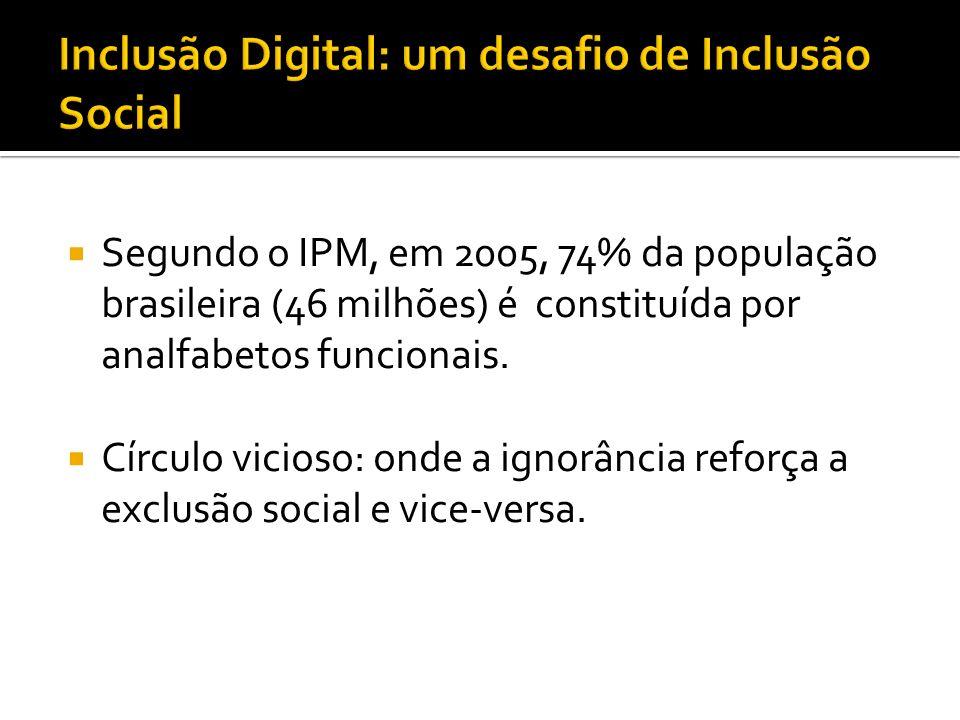 Segundo o IPM, em 2005, 74% da população brasileira (46 milhões) é constituída por analfabetos funcionais.