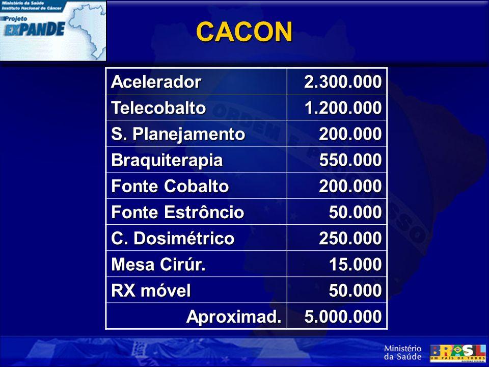 CACONAcelerador2.300.000Telecobalto1.200.000 S.