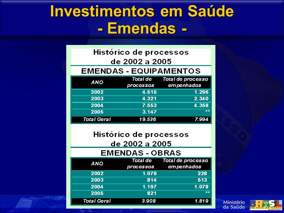 Investimentos em Saúde - Emendas -
