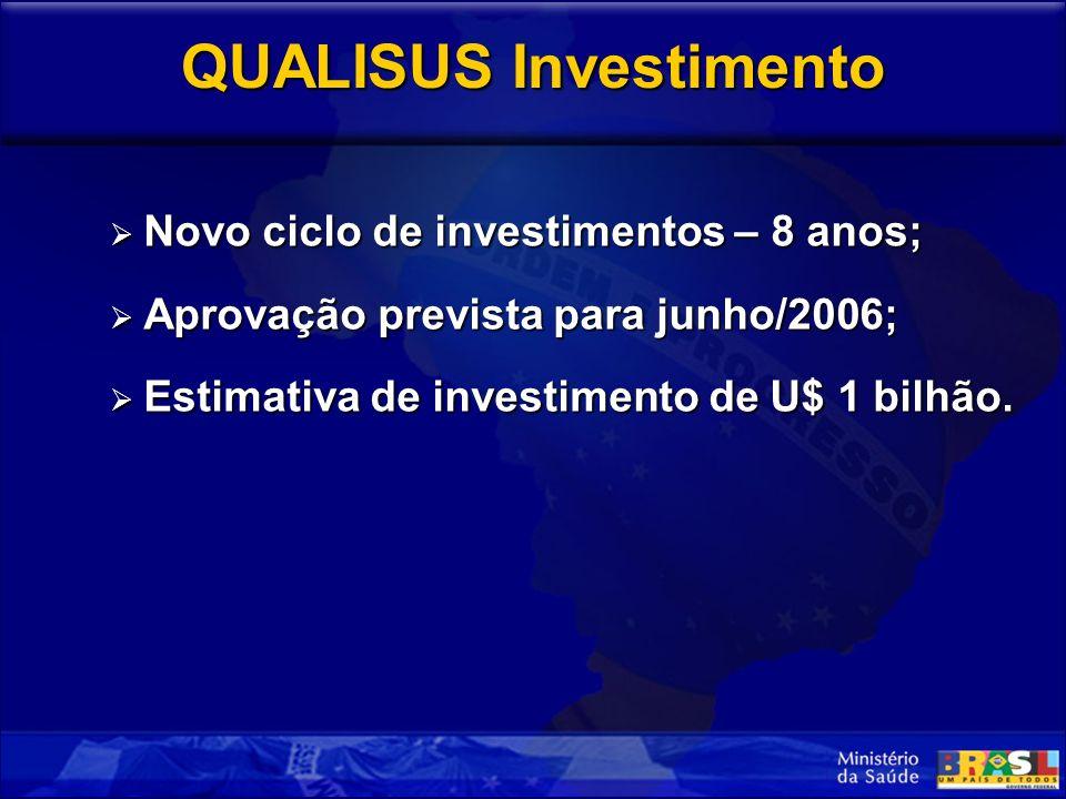 QUALISUS Investimento Novo ciclo de investimentos – 8 anos; Novo ciclo de investimentos – 8 anos; Aprovação prevista para junho/2006; Aprovação prevista para junho/2006; Estimativa de investimento de U$ 1 bilhão.