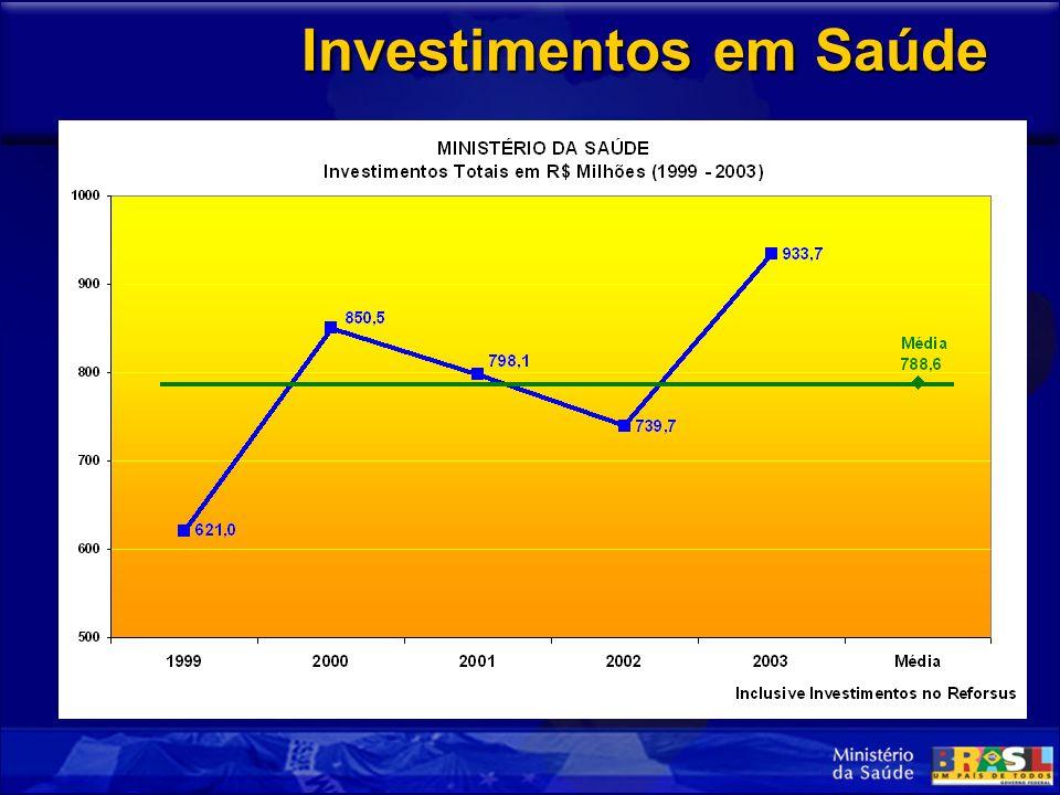 Investimentos em Saúde