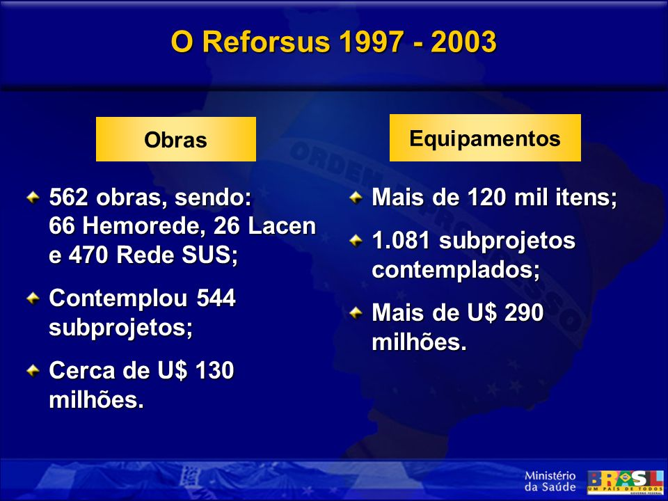 O Reforsus 1997 - 2003 562 obras, sendo: 66 Hemorede, 26 Lacen e 470 Rede SUS; Contemplou 544 subprojetos; Cerca de U$ 130 milhões.
