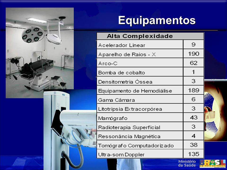 Equipamentos Alta Complexidade (Equip. Sob Controle) Baixa Complexidade (Equip.