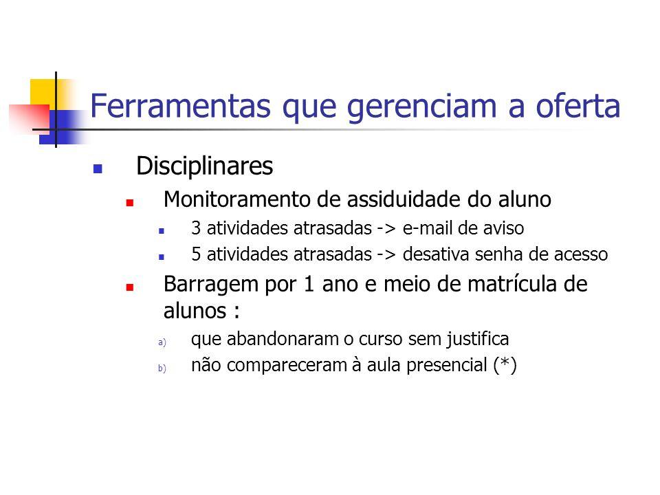 Ferramentas que gerenciam a oferta Disciplinares Monitoramento de assiduidade do aluno 3 atividades atrasadas -> e-mail de aviso 5 atividades atrasada