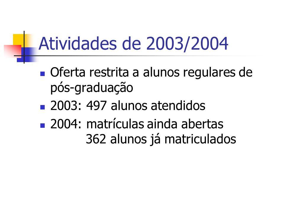 Atividades de 2003/2004 Oferta restrita a alunos regulares de pós-graduação 2003: 497 alunos atendidos 2004: matrículas ainda abertas 362 alunos já ma