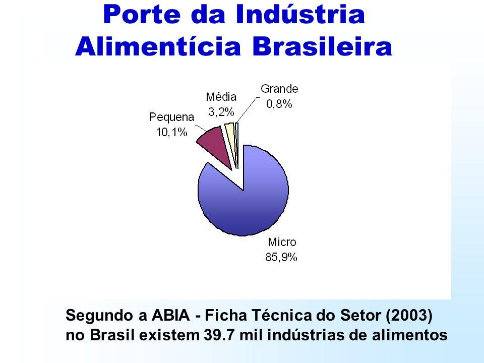 Porte da Indústria Alimentícia Brasileira Segundo a ABIA - Ficha Técnica do Setor (2003) no Brasil existem 39.7 mil indústrias de alimentos