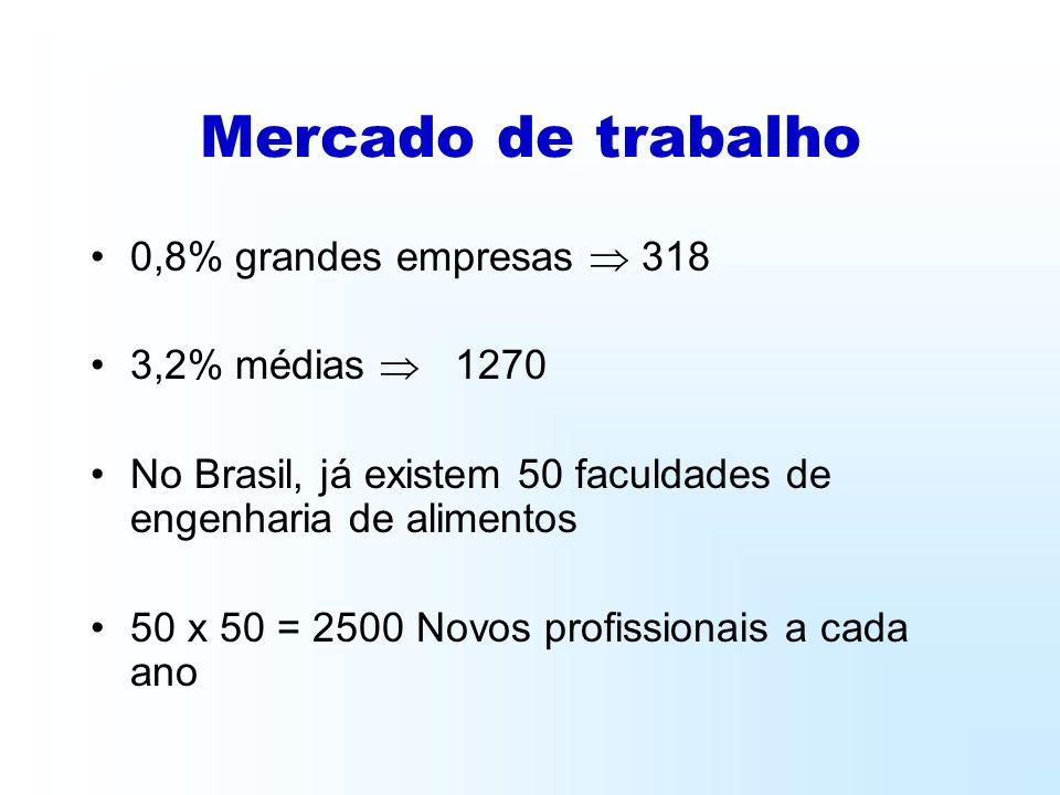 Mercado de trabalho 0,8% grandes empresas 318 3,2% médias 1270 No Brasil, já existem 50 faculdades de engenharia de alimentos 50 x 50 = 2500 Novos profissionais a cada ano