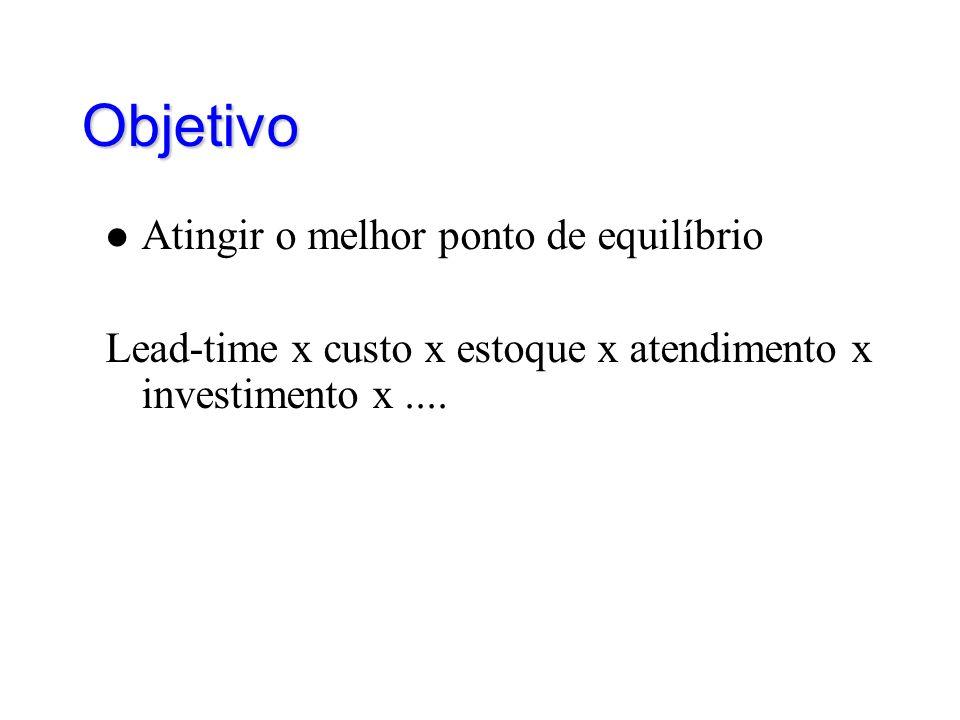 Objetivo Atingir o melhor ponto de equilíbrio Lead-time x custo x estoque x atendimento x investimento x....