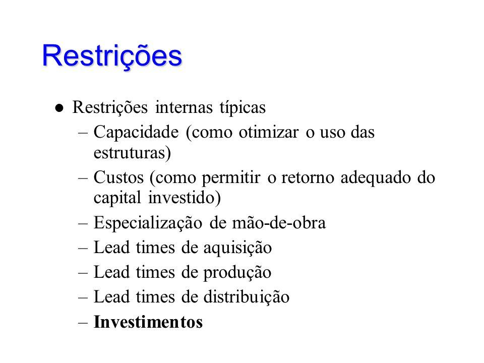 Restrições Restrições internas típicas –Capacidade (como otimizar o uso das estruturas) –Custos (como permitir o retorno adequado do capital investido) –Especialização de mão-de-obra –Lead times de aquisição –Lead times de produção –Lead times de distribuição –Investimentos