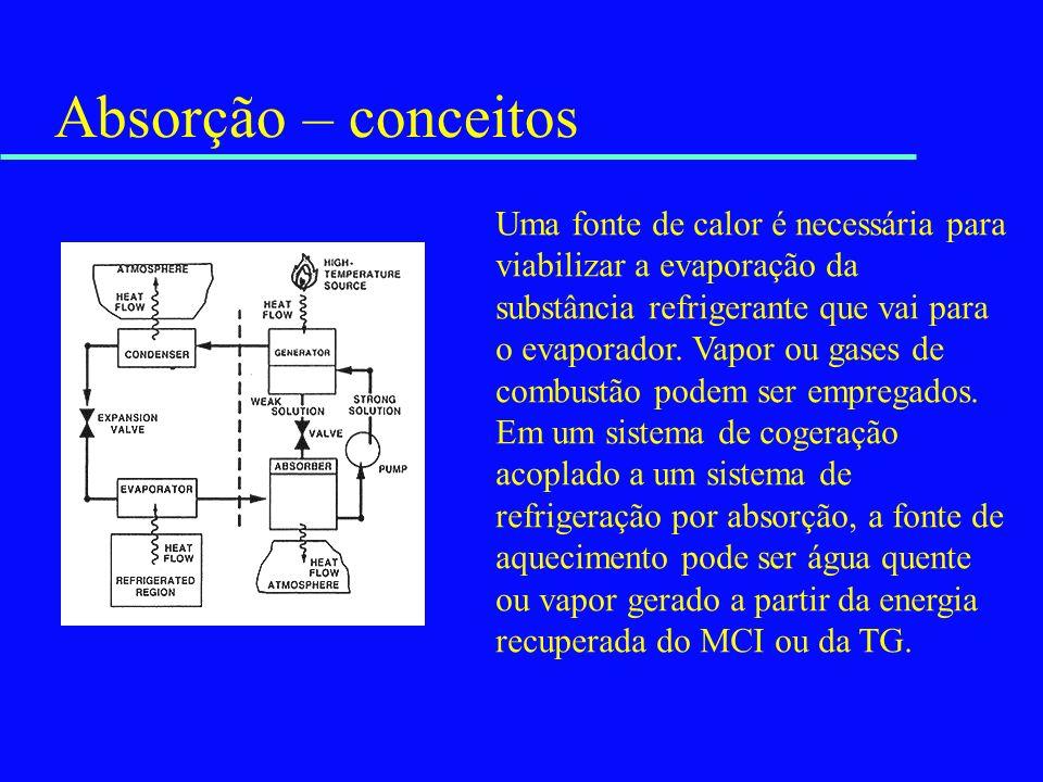 Absorção – conceitos Uma fonte de calor é necessária para viabilizar a evaporação da substância refrigerante que vai para o evaporador. Vapor ou gases