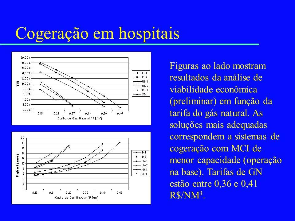Cogeração em hospitais Figuras ao lado mostram resultados da análise de viabilidade econômica (preliminar) em função da tarifa do gás natural. As solu