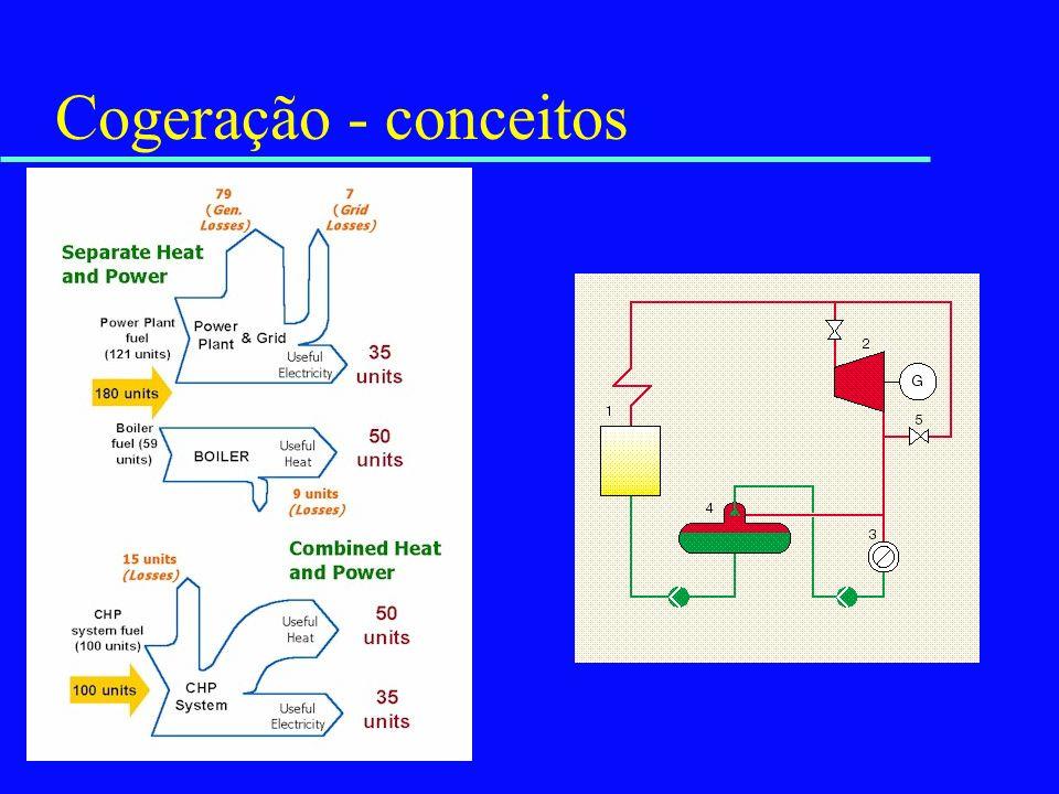 Cogeração - conceitos