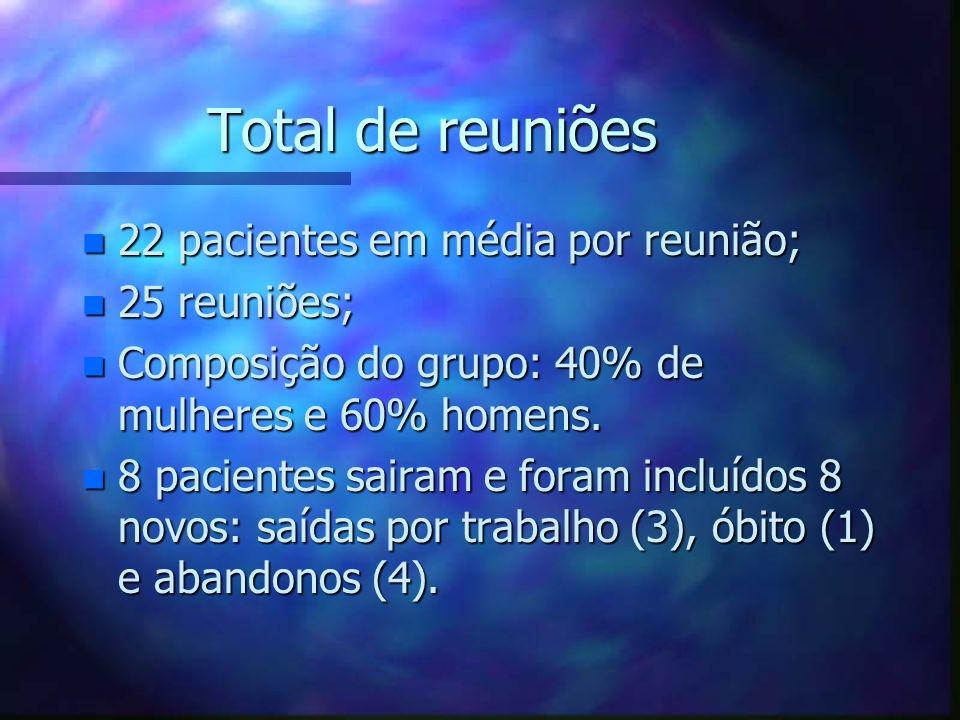 Total de reuniões n 22 pacientes em média por reunião; n 25 reuniões; n Composição do grupo: 40% de mulheres e 60% homens. n 8 pacientes sairam e fora