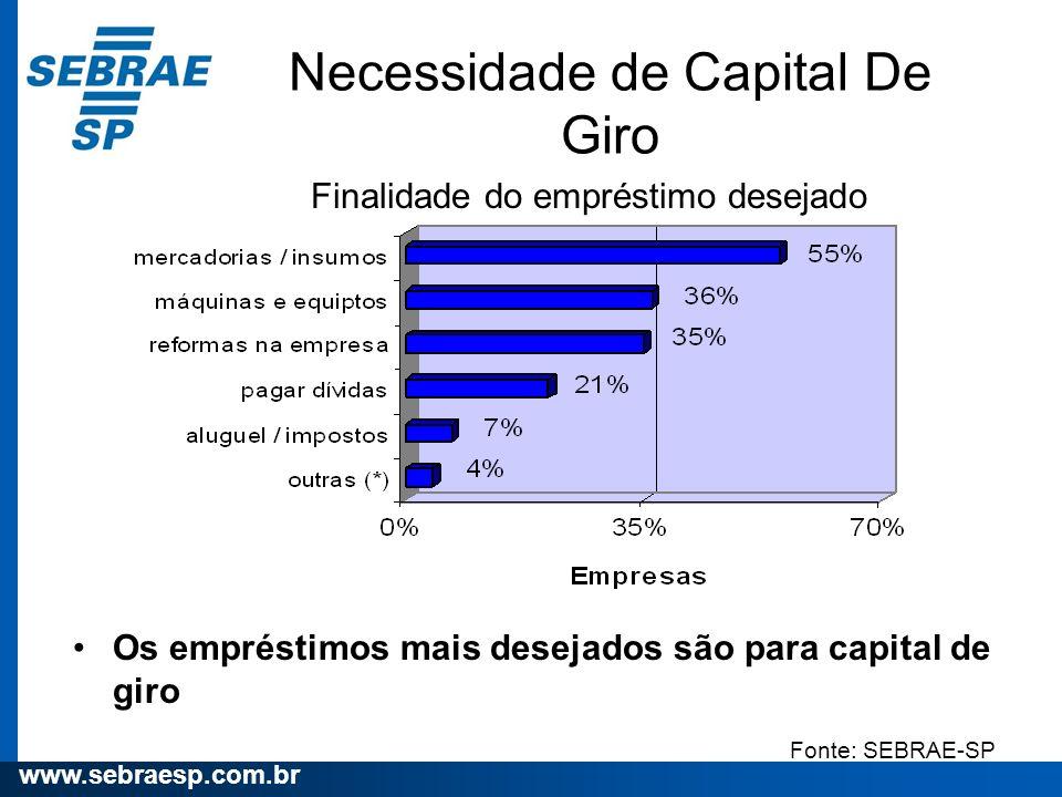 www.sebraesp.com.br Necessidade de Capital De Giro Os empréstimos mais desejados são para capital de giro Finalidade do empréstimo desejado Fonte: SEB