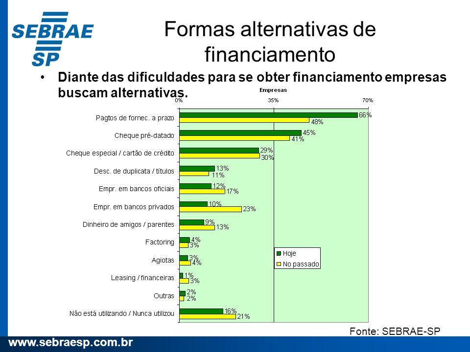 www.sebraesp.com.br Formas alternativas de financiamento Diante das dificuldades para se obter financiamento empresas buscam alternativas. Fonte: SEBR