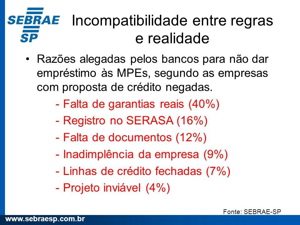 www.sebraesp.com.br Incompatibilidade entre regras e realidade Razões alegadas pelos bancos para não dar empréstimo às MPEs, segundo as empresas com p
