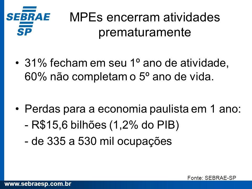 www.sebraesp.com.br MPEs encerram atividades prematuramente 31% fecham em seu 1º ano de atividade, 60% não completam o 5º ano de vida. Perdas para a e