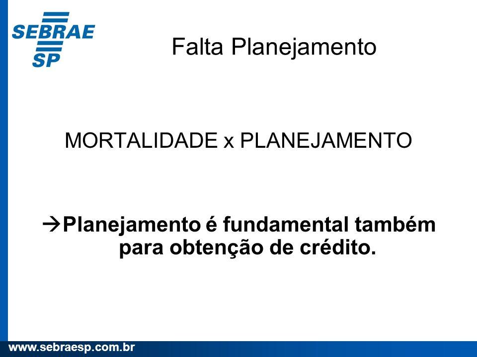 www.sebraesp.com.br Falta Planejamento MORTALIDADE x PLANEJAMENTO Planejamento é fundamental também para obtenção de crédito.