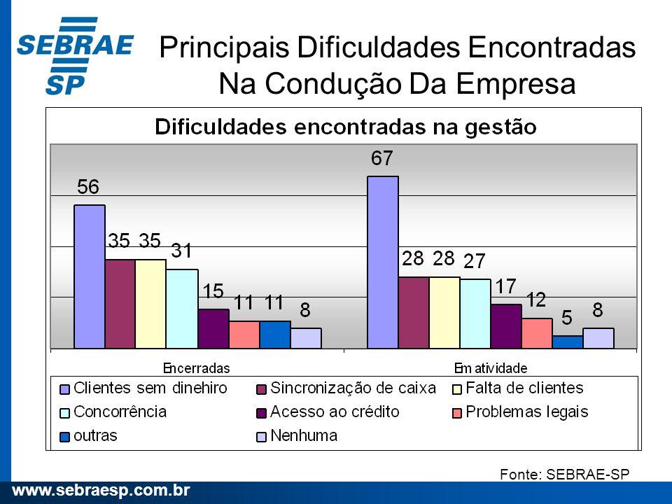 www.sebraesp.com.br Principais Dificuldades Encontradas Na Condução Da Empresa Fonte: SEBRAE-SP