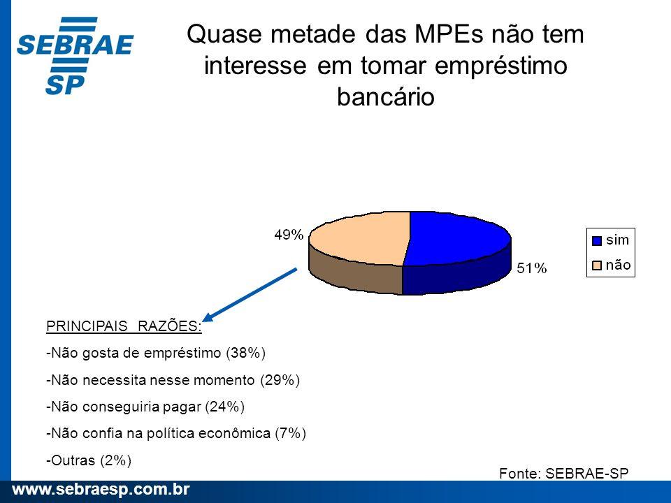www.sebraesp.com.br Quase metade das MPEs não tem interesse em tomar empréstimo bancário PRINCIPAIS RAZÕES: -Não gosta de empréstimo (38%) -Não necess