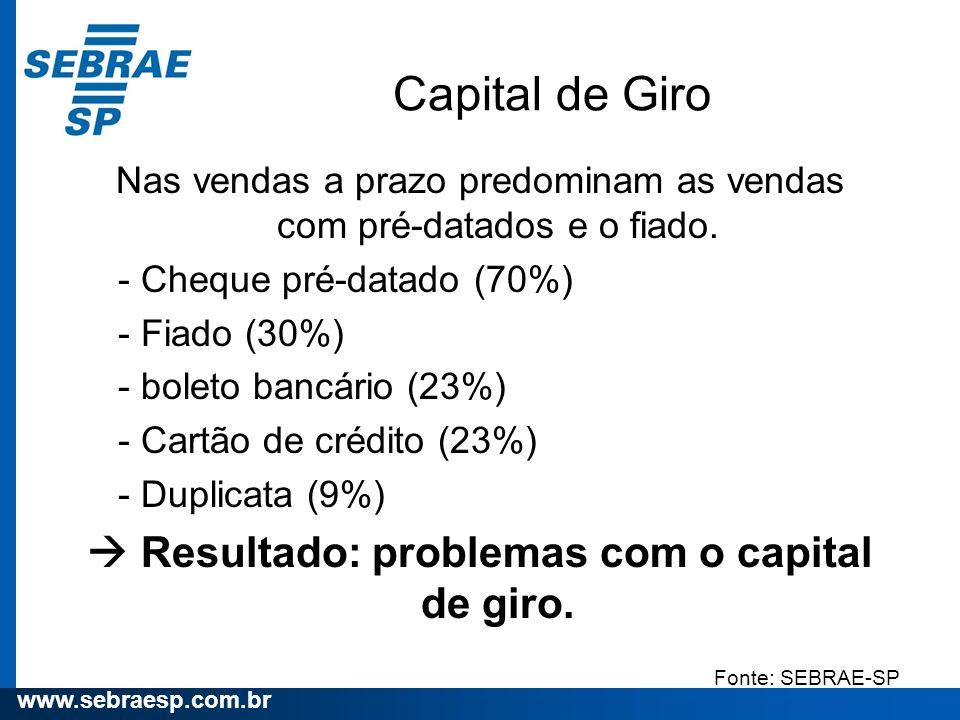 www.sebraesp.com.br Capital de Giro Nas vendas a prazo predominam as vendas com pré-datados e o fiado. - Cheque pré-datado (70%) - Fiado (30%) - bolet