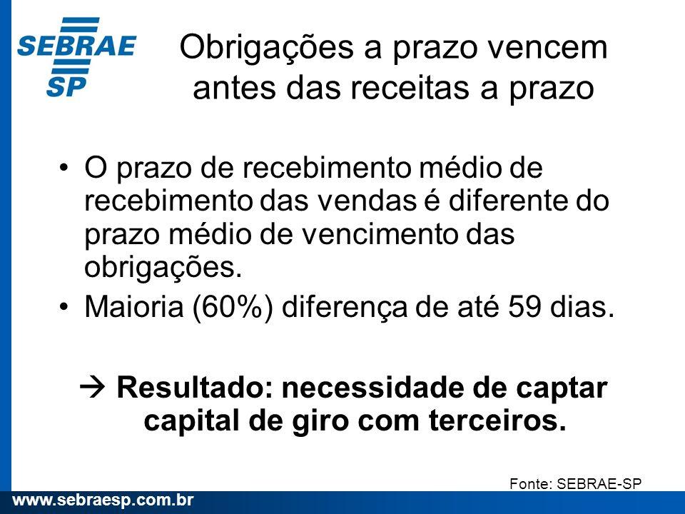 www.sebraesp.com.br Obrigações a prazo vencem antes das receitas a prazo O prazo de recebimento médio de recebimento das vendas é diferente do prazo m