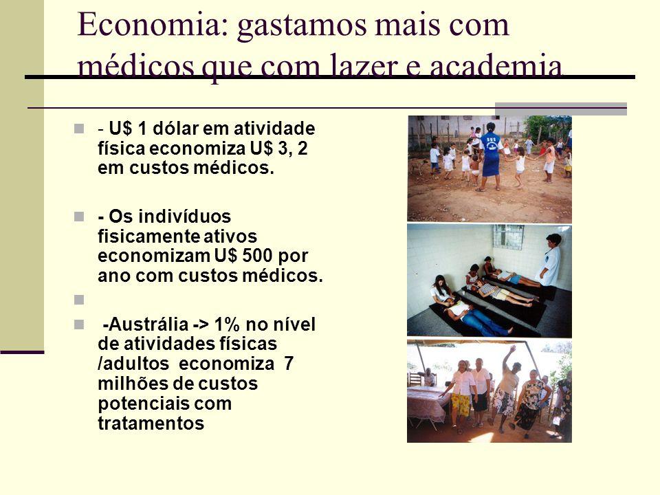 Economia: gastamos mais com médicos que com lazer e academia - U$ 1 dólar em atividade física economiza U$ 3, 2 em custos médicos. - Os indivíduos fis