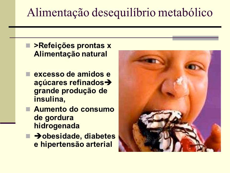 Alimentação desequilíbrio metabólico >Refeições prontas x Alimentação natural excesso de amidos e açúcares refinados grande produção de insulina, Aume