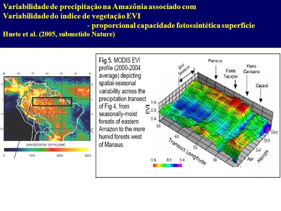 Variabilidade de precipitação na Amazônia associado com Variabilidade do índice de vegetação EVI - proporcional capacidade fotossintética superfície H