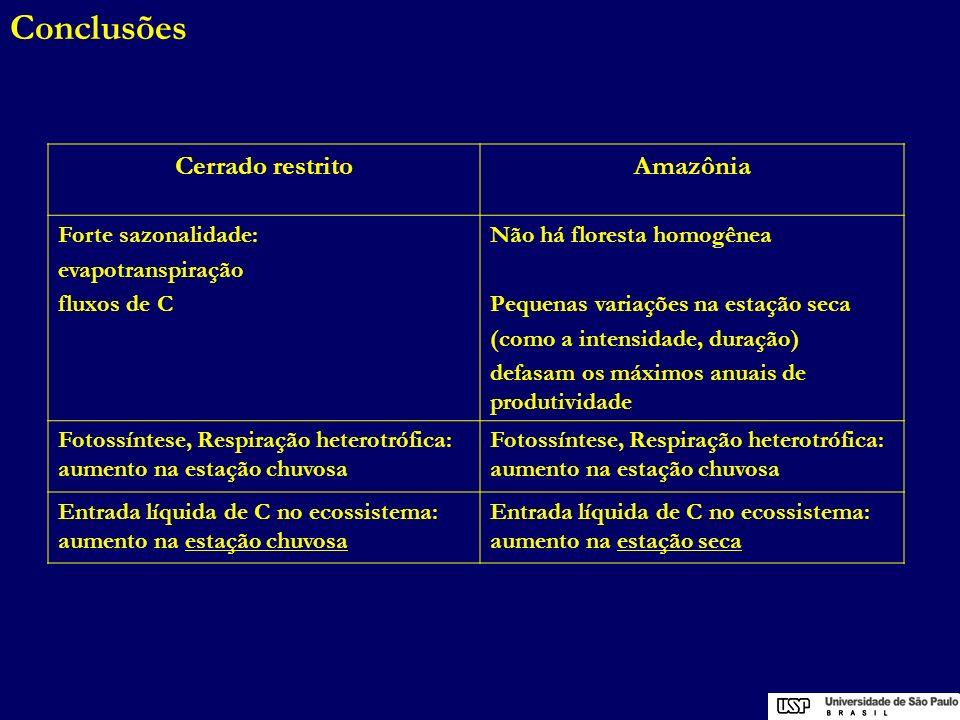 Conclusões Cerrado restritoAmazônia Forte sazonalidade: evapotranspiração fluxos de C Não há floresta homogênea Pequenas variações na estação seca (co