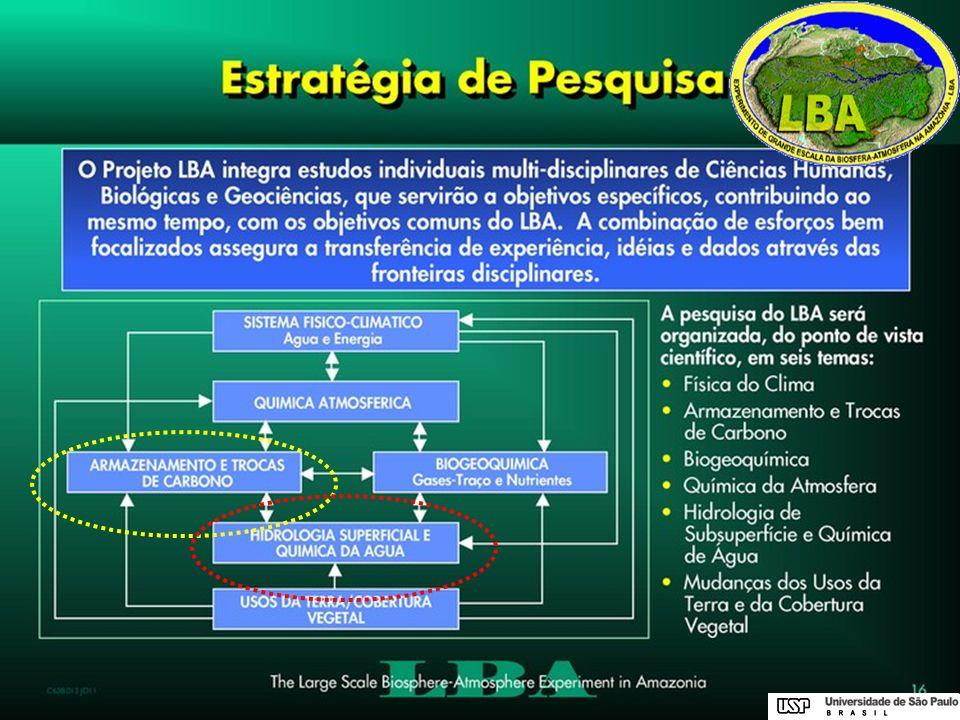 Cerrado Cana-de-açúcarEucalipto Projeto Temático do Programa Biota Fapesp (coordenação Iag/Usp) Interação Biosfera-Atmosfera sobre Cerrados e Mudanças de Uso da Terra 1.