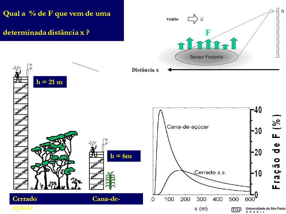 h = 21 m h = 6m Cerrado Cana-de- açúcar Qual a % de F que vem de uma determinada distância x ?