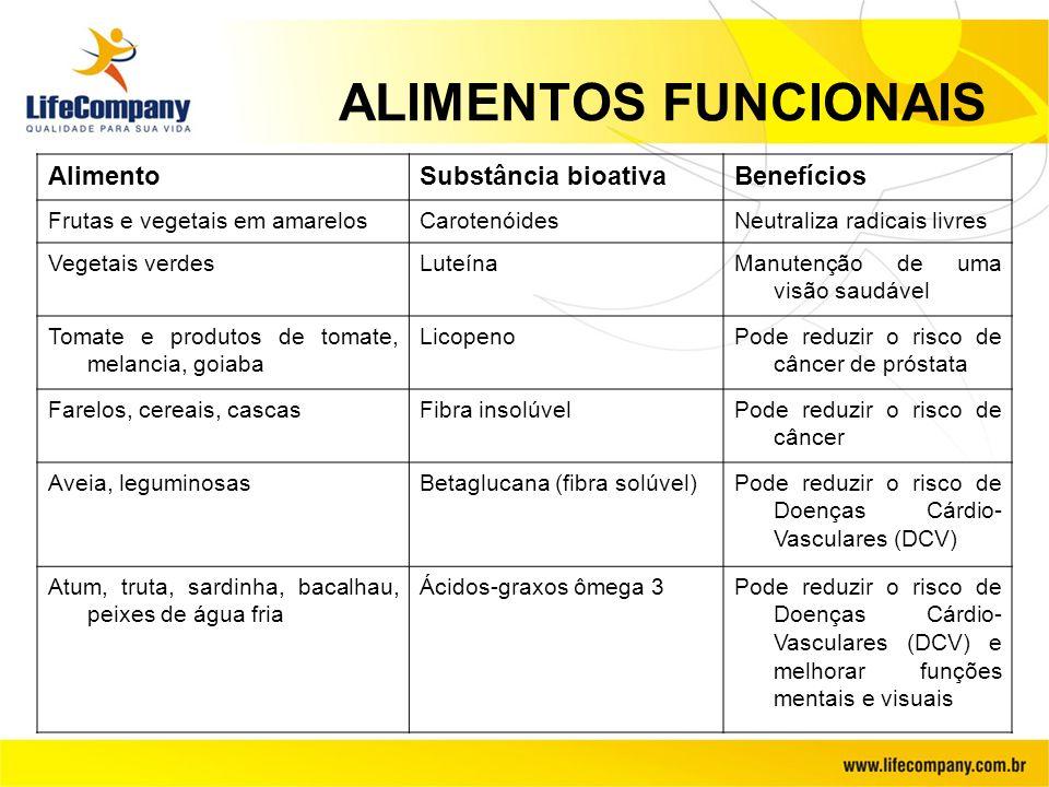 ALIMENTOS FUNCIONAIS AlimentoSubstância bioativaBenefícios Frutas e vegetais em amarelosCarotenóidesNeutraliza radicais livres Vegetais verdesLuteínaM