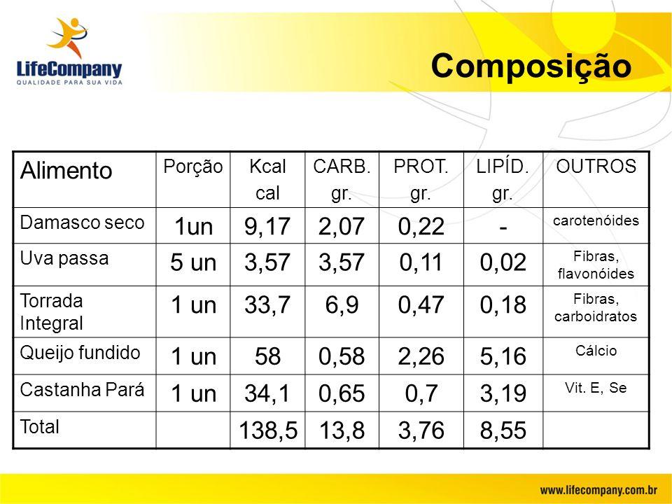 Composição Alimento PorçãoKcal cal CARB. gr. PROT. gr. LIPÍD. gr. OUTROS Damasco seco 1un9,172,070,22- carotenóides Uva passa 5 un3,57 0,110,02 Fibras