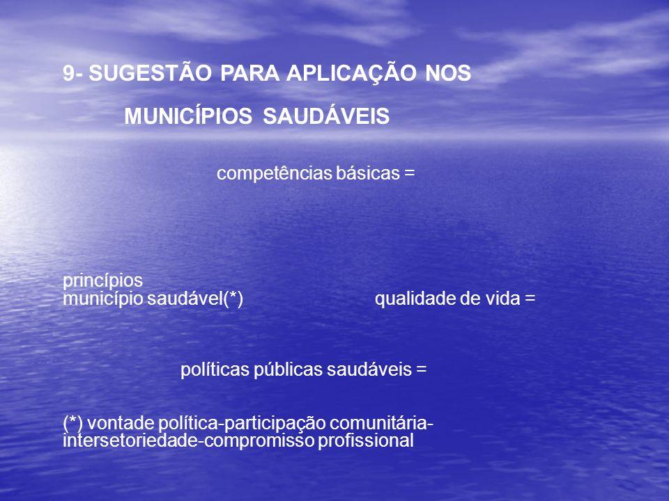 9- SUGESTÃO PARA APLICAÇÃO NOS MUNICÍPIOS SAUDÁVEIS competências básicas = princípios município saudável(*) qualidade de vida = políticas públicas sau