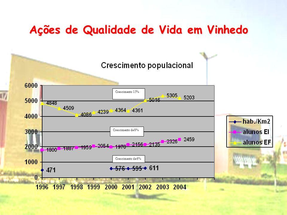 Ações de Qualidade de Vida em Vinhedo IDHM Índice de Desenvolvimento Humano Municipal (0,857 em 2000) 15 o Brasil 5 o Estado de São Paulo 1 o Região M