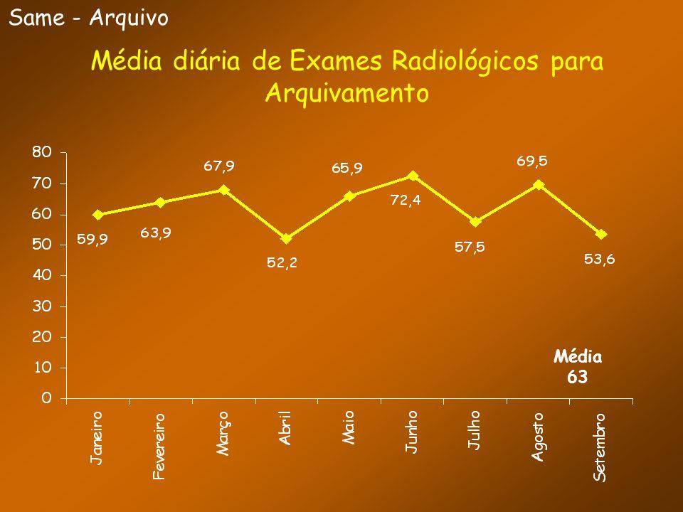 Same - Arquivo Média diária de Exames Radiológicos para Arquivamento Média 63