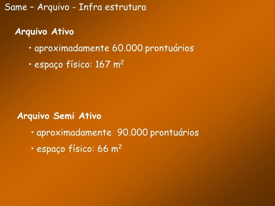 Same – Arquivo - Infra estrutura Arquivo Ativo aproximadamente 60.000 prontuários espaço físico: 167 m 2 Arquivo Semi Ativo aproximadamente 90.000 pro