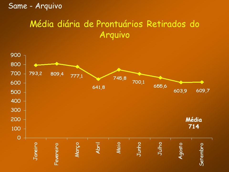 Same - Arquivo Média diária de Prontuários Retirados do Arquivo Média 714