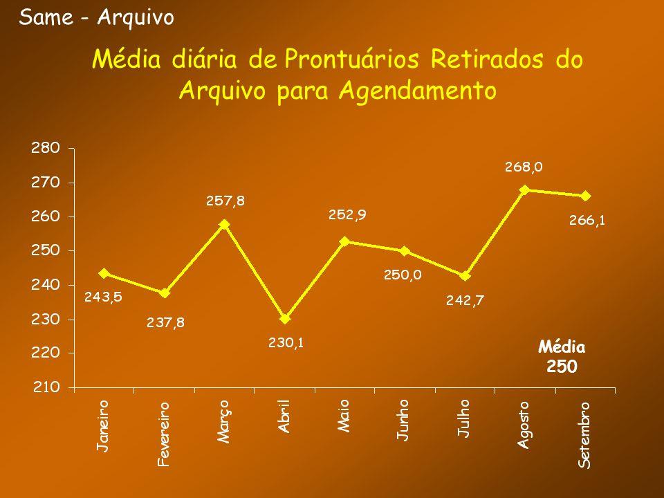 Same - Arquivo Média diária de Prontuários Retirados do Arquivo para Agendamento Média 250