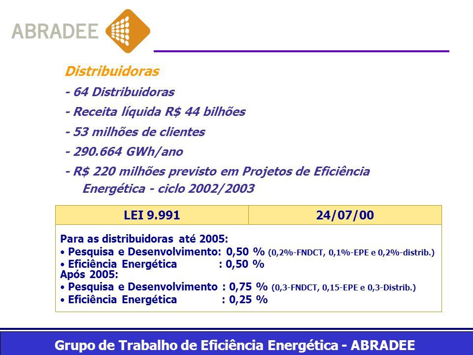Grupo de Trabalho de Eficiência Energética - ABRADEE Distribuidoras - 64 Distribuidoras - Receita líquida R$ 44 bilhões - 53 milhões de clientes - 290