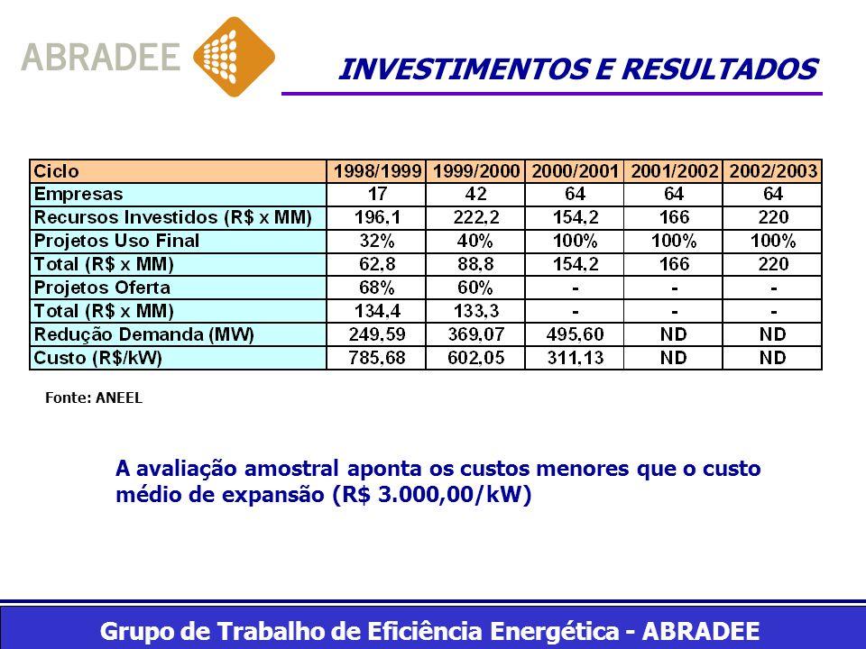 Grupo de Trabalho de Eficiência Energética - ABRADEE INVESTIMENTOS E RESULTADOS Fonte: ANEEL A avaliação amostral aponta os custos menores que o custo